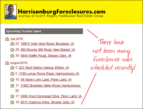 Harrisonburg Foreclosures
