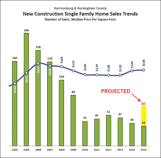 New Construction Home Sales