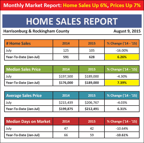 Home Sales Up 6%, Prices Up 7%