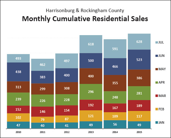 YTD Home Sales
