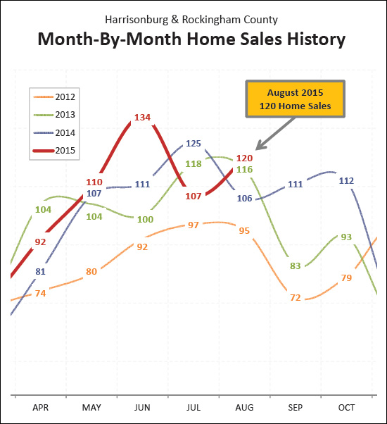 August Home Sales