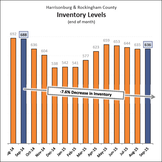 October 2015 Harrisonburg Housing Market Report