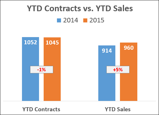Contracts, Sales