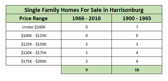 Homes in Harrisonburg