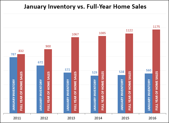 January Inventory vs. Annual Home Sales