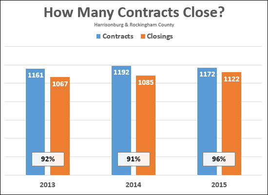 Contract Success Rate