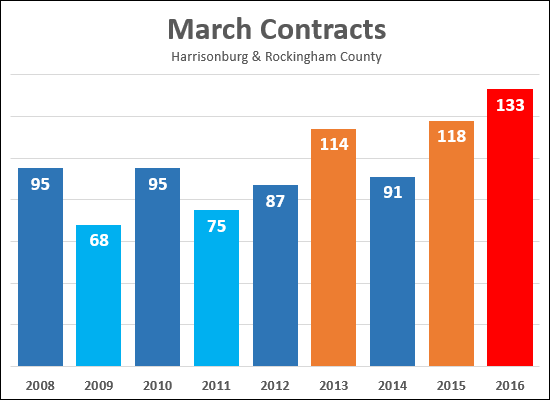 March Contracts
