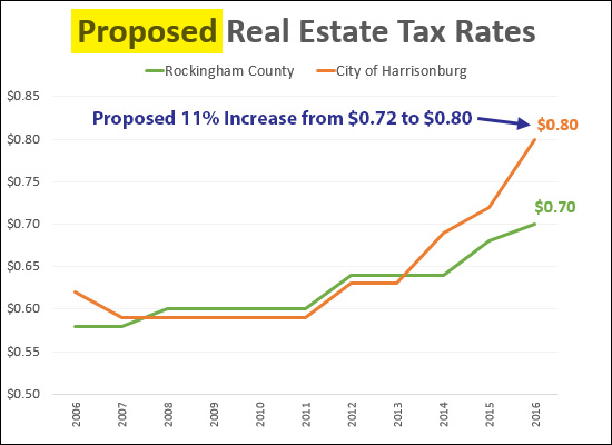 City Real Estate Tax Rates