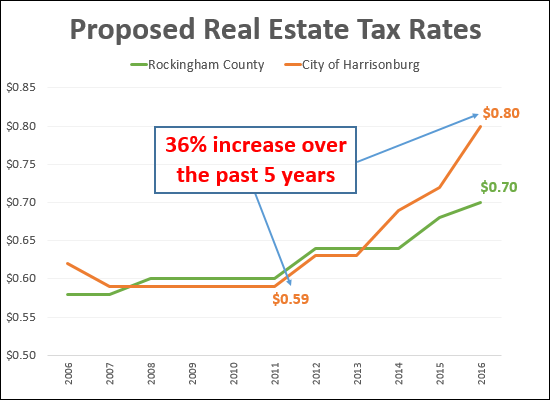 Real Estate Tax Rate in the City of Harrisonburg