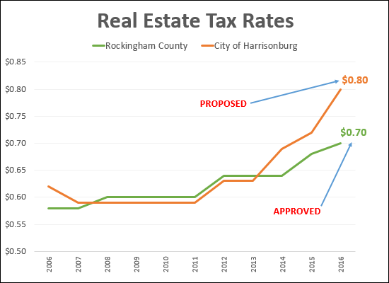 Real Estate Tax Rate