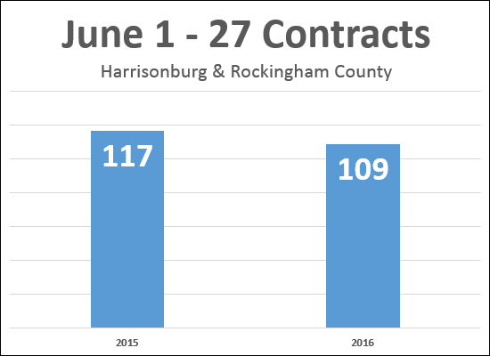Contracts in June