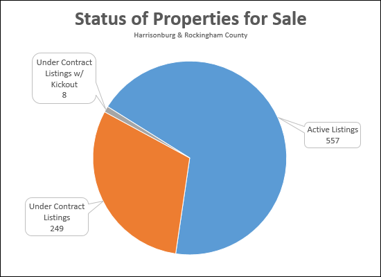 Status of Properties