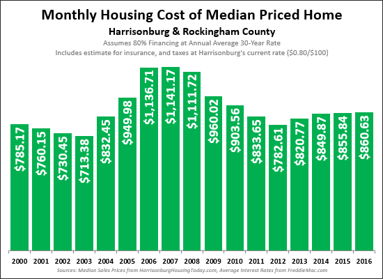 Housing Costs