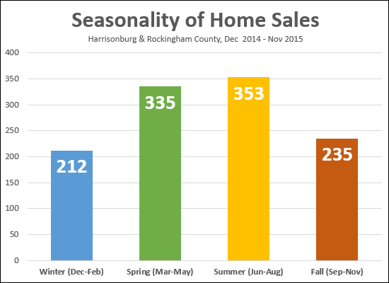 Seasonality of Sales