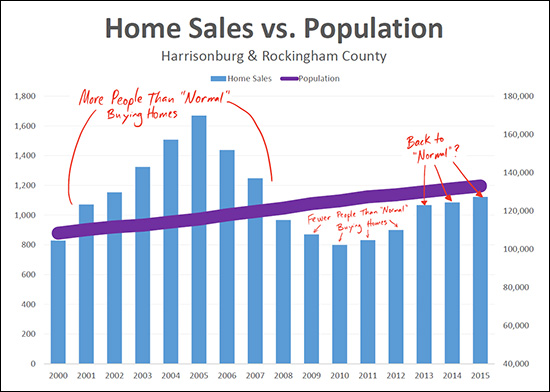 Population vs Home Sales