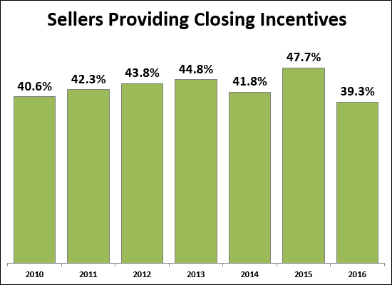 Sellers Paying Closing Costs