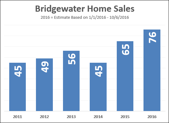 Bridgewater, VA home sales