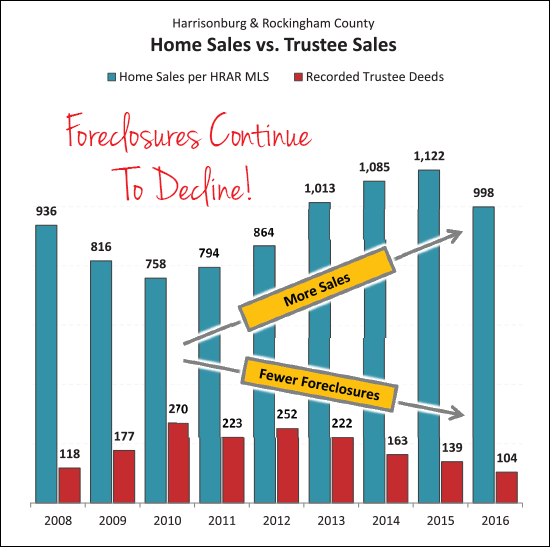 Foreclosures Declining