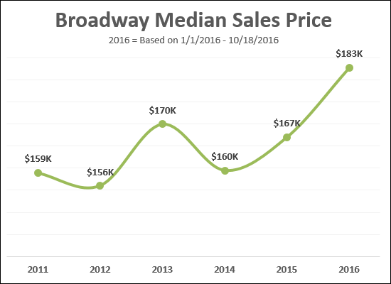 Broadway VA Real Estate Market