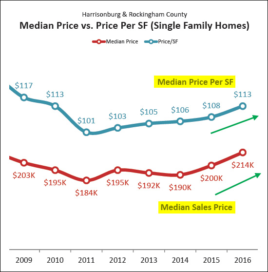 Median Price Per Square Foot