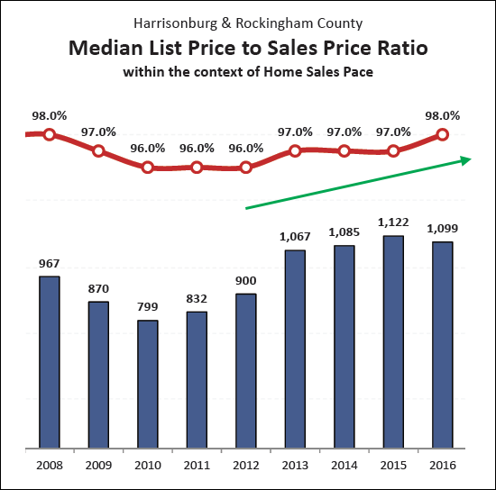 List to Sales Price Ratio