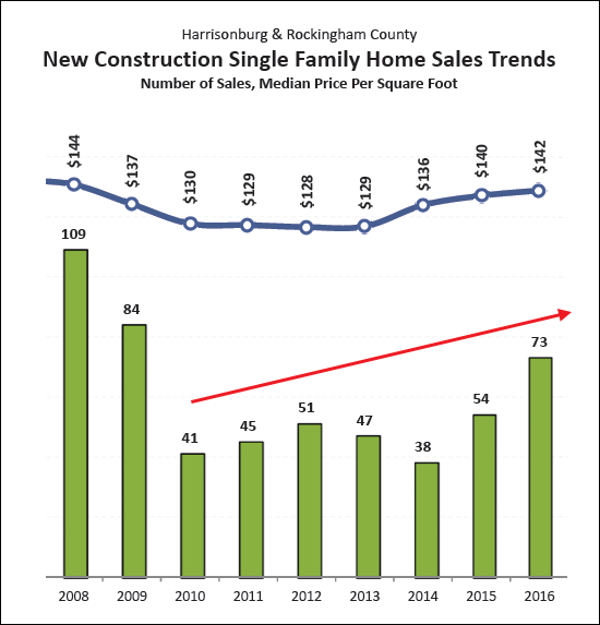 Sales of New Homes