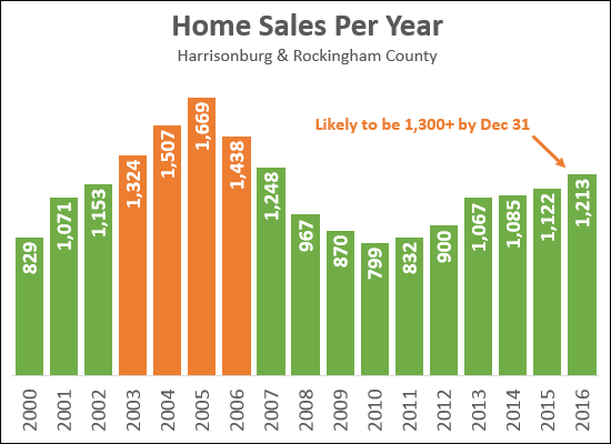Home Sales Per Year