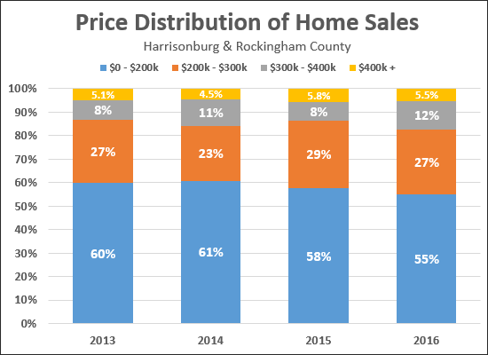 Price Distribution of Home Sales