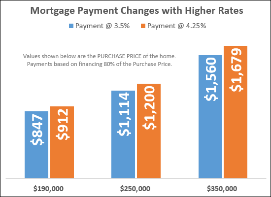 Rates, Payments