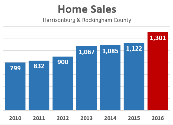 2016 Home Sales