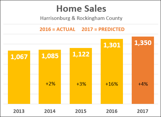 Sales Predictions