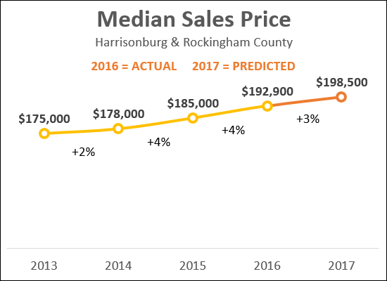 Home Sales Price Predictions