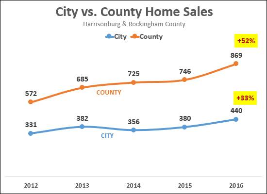 City vs County Home Sales