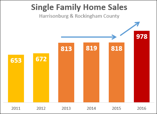 Single Family Home Sales