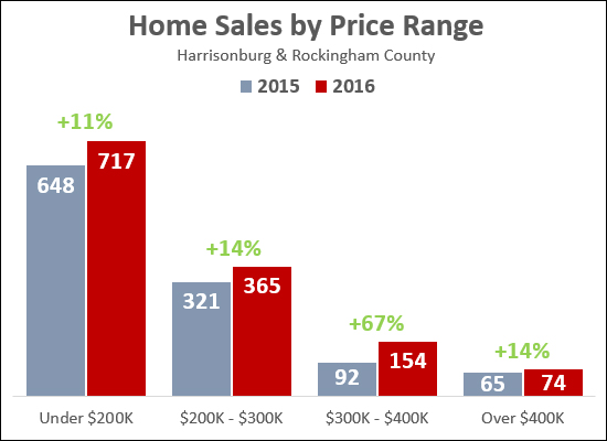 Home Sales by Price Range