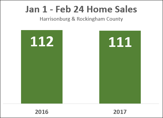 Home Sales in 2017