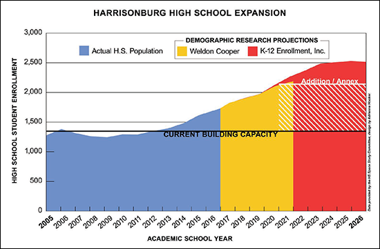 Harrisonburg High School