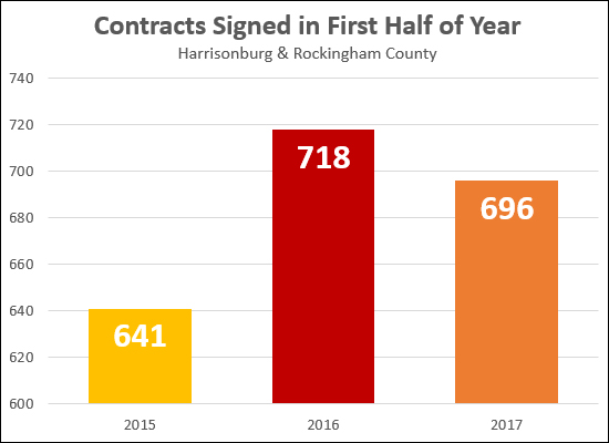 Contract Activity