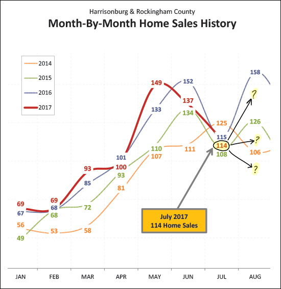 Month By Month Home Sales