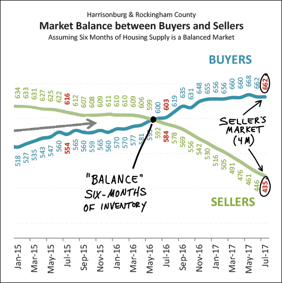 Market Balance (or not)