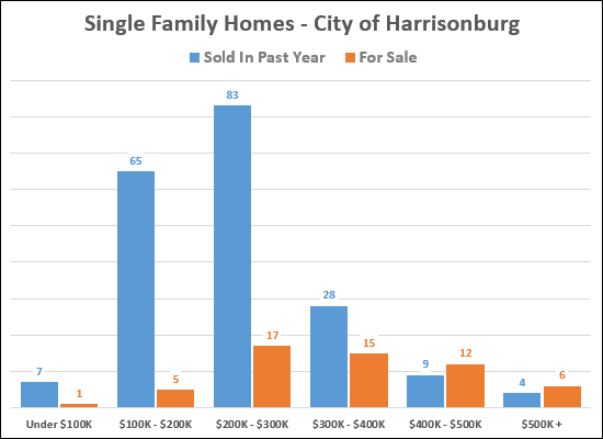 City Single Family Homes