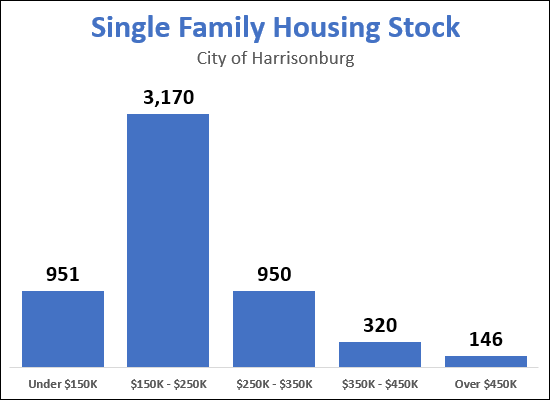 Single Family Housing Stock