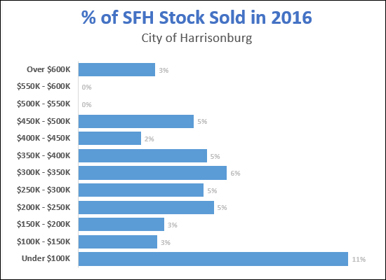 Housing Stock Selling