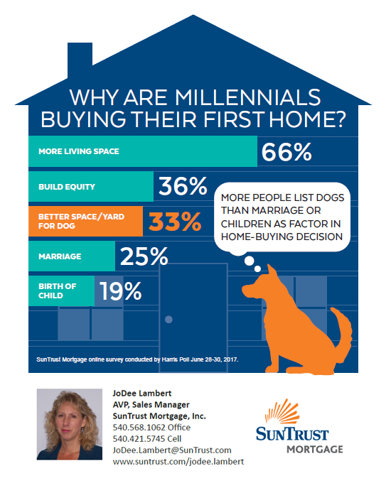 Why are millenials buying homes?