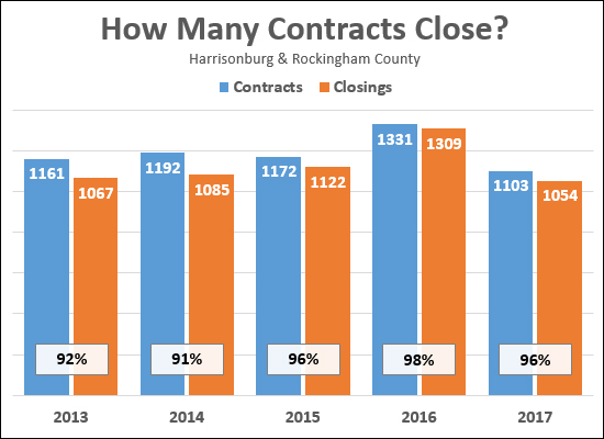 Contracts and Closings