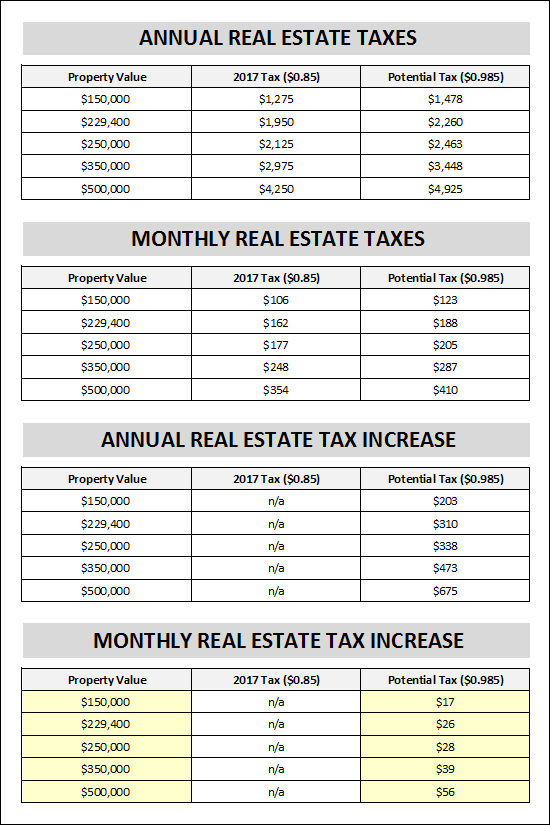 City Real Estate Taxes