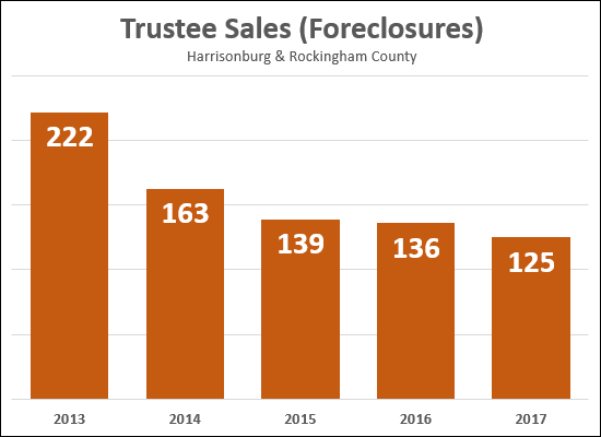 Fewer Foreclosures