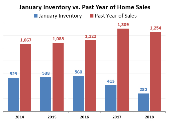 January Inventory