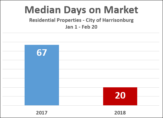 City Home Sales