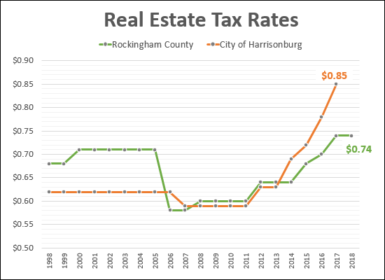 Real Estate Tax Rates